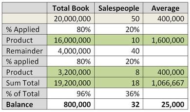 8020-talent-chart.png