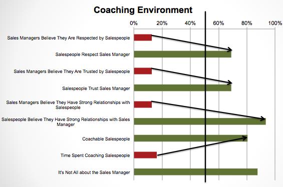 coaching environment