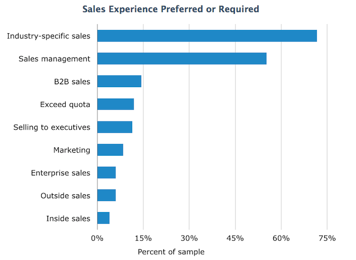 sales-experience-preferred